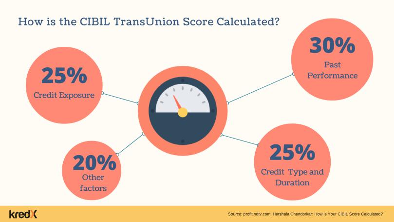 How is CIBIL TransUnion Score Calculated