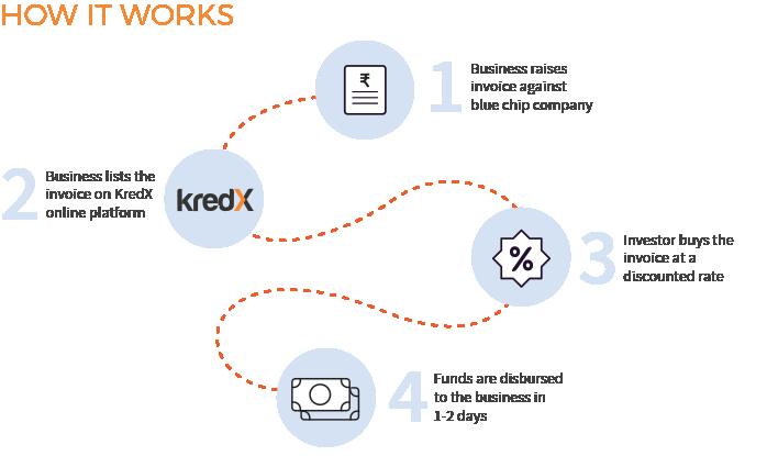 How KredX Works